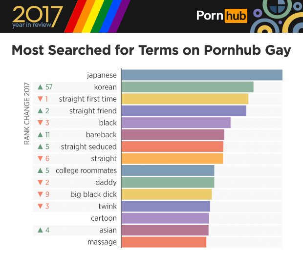 Pornhub gay korean